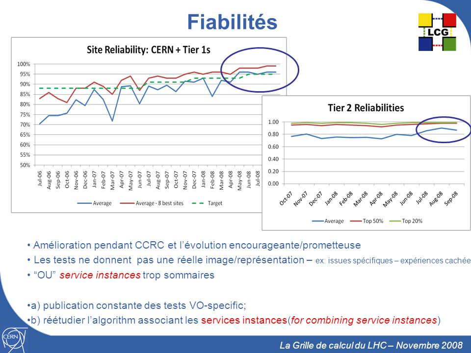 Fiabilités Amélioration pendant CCRC et l'évolution encourageante/prometteuse.
