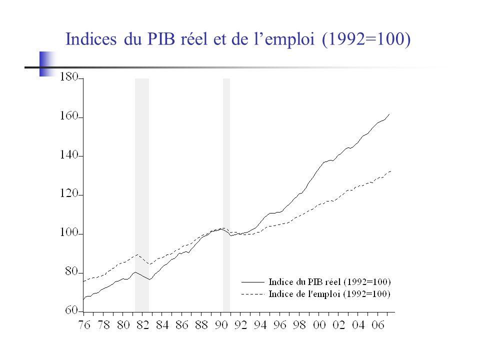 Indices du PIB réel et de l'emploi (1992=100)