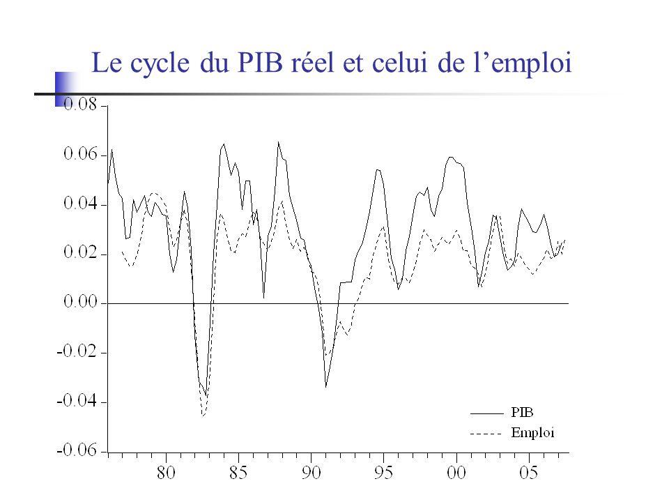 Le cycle du PIB réel et celui de l'emploi