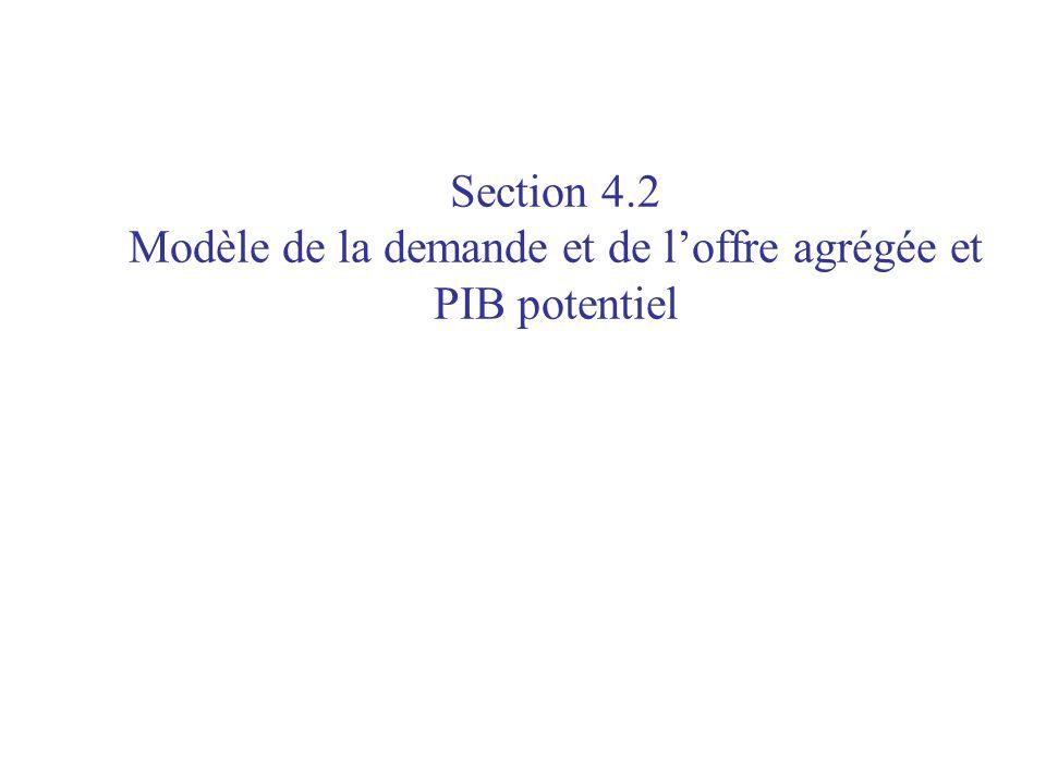 Section 4.2 Modèle de la demande et de l'offre agrégée et PIB potentiel
