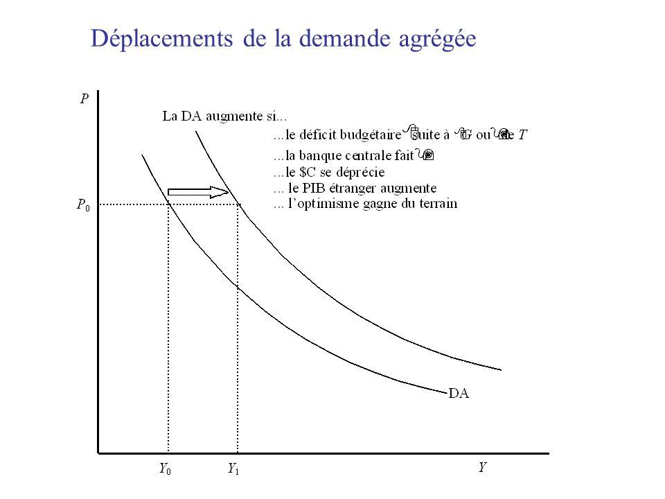 Déplacements de la demande agrégée