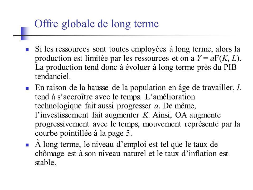 Offre globale de long terme
