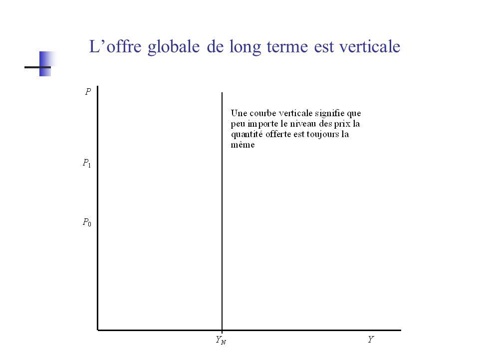 L'offre globale de long terme est verticale