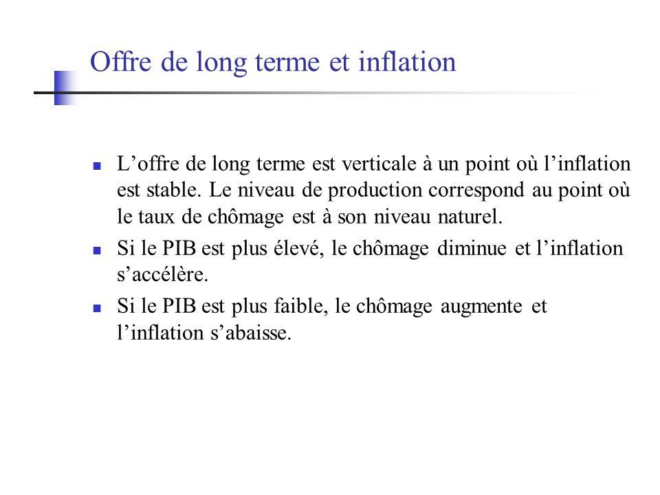 Offre de long terme et inflation