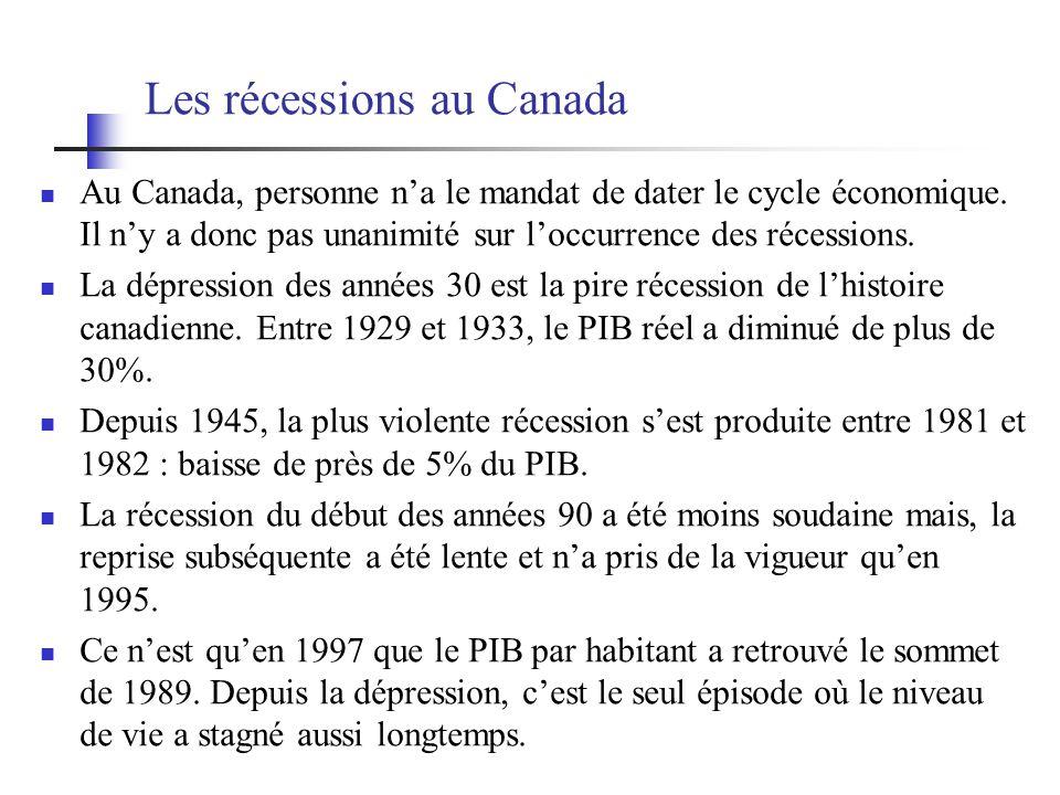 Les récessions au Canada