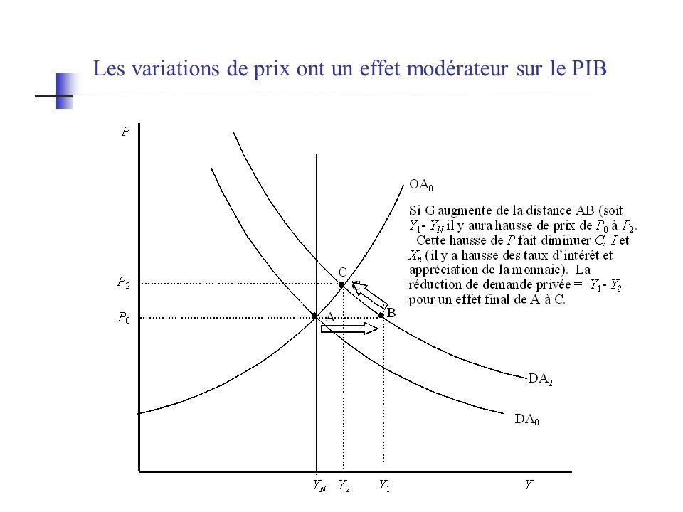 Les variations de prix ont un effet modérateur sur le PIB