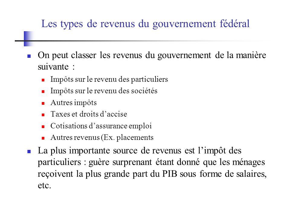 Les types de revenus du gouvernement fédéral