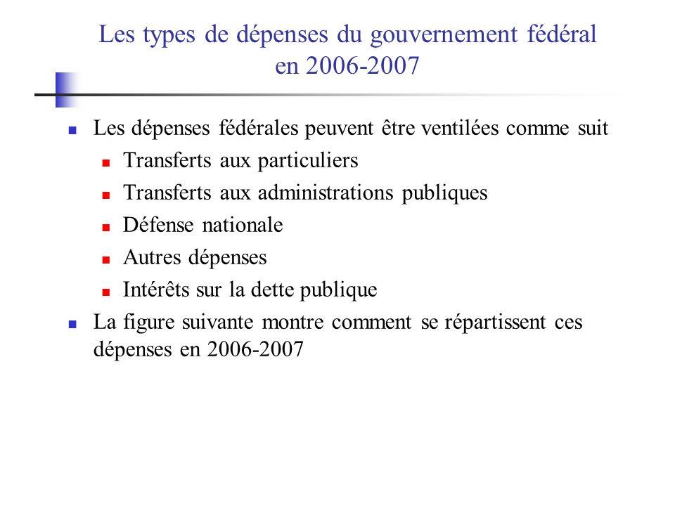 Les types de dépenses du gouvernement fédéral en 2006-2007