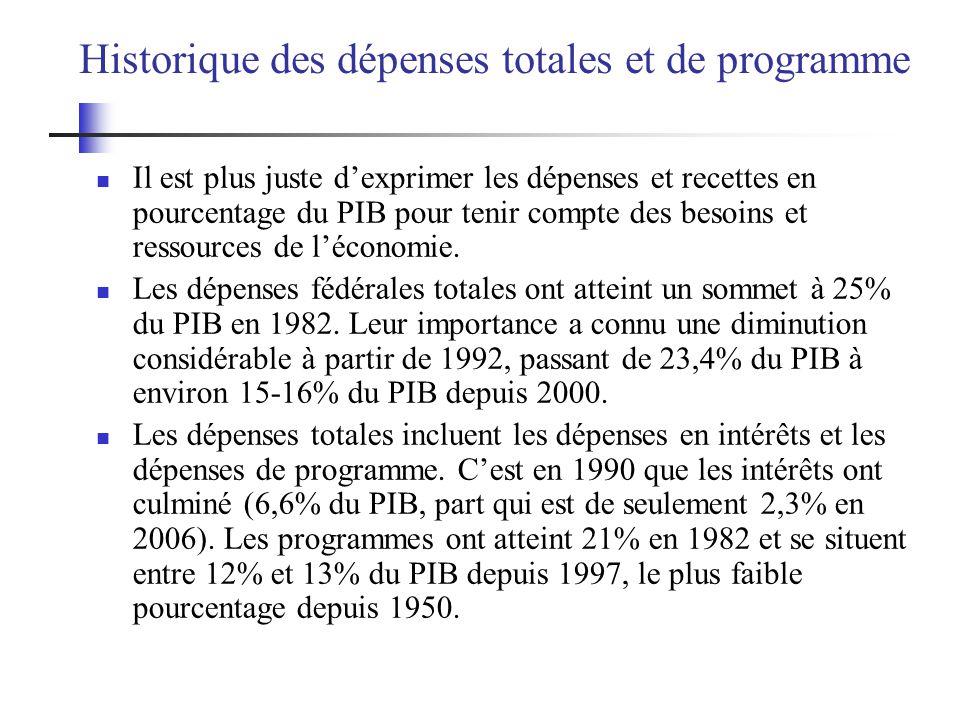 Historique des dépenses totales et de programme