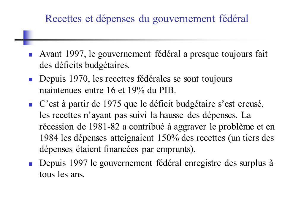 Recettes et dépenses du gouvernement fédéral