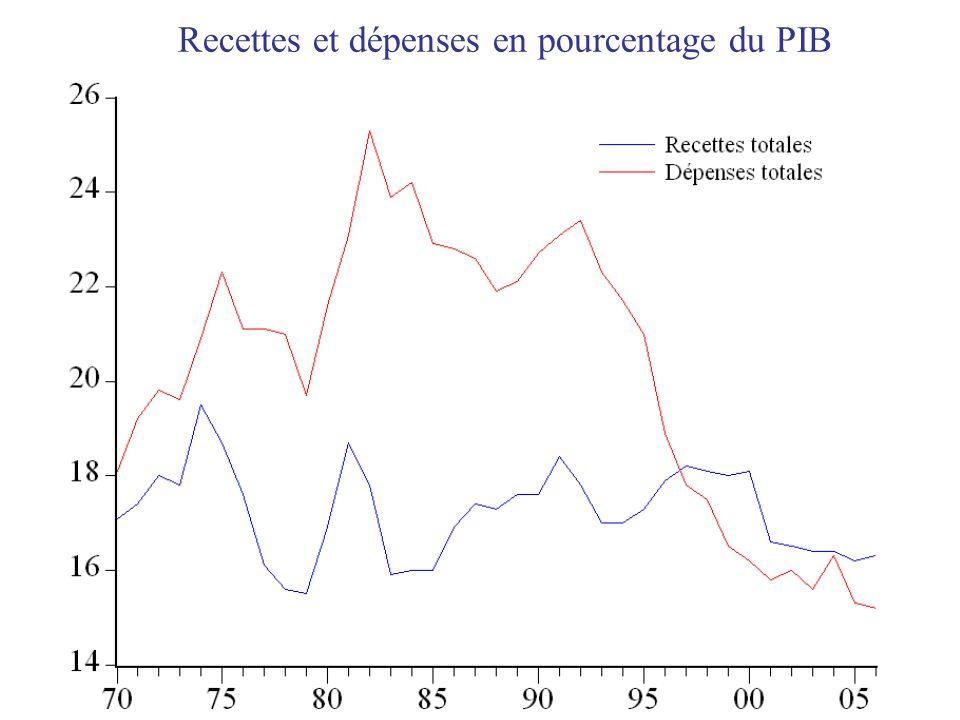 Recettes et dépenses en pourcentage du PIB