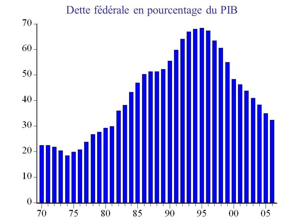 Dette fédérale en pourcentage du PIB