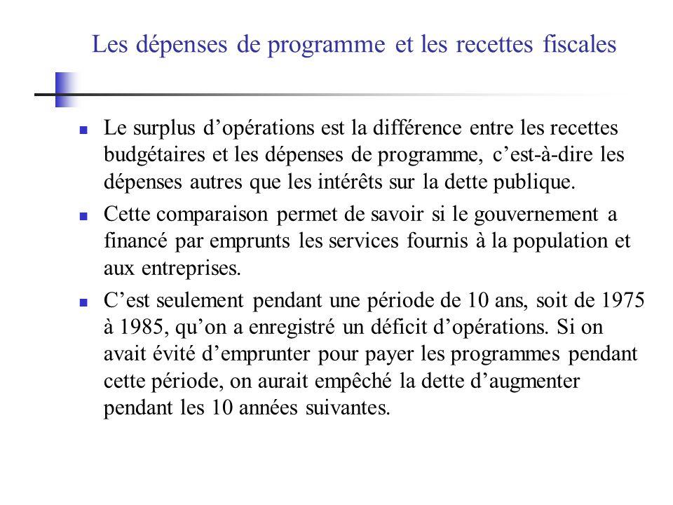 Les dépenses de programme et les recettes fiscales
