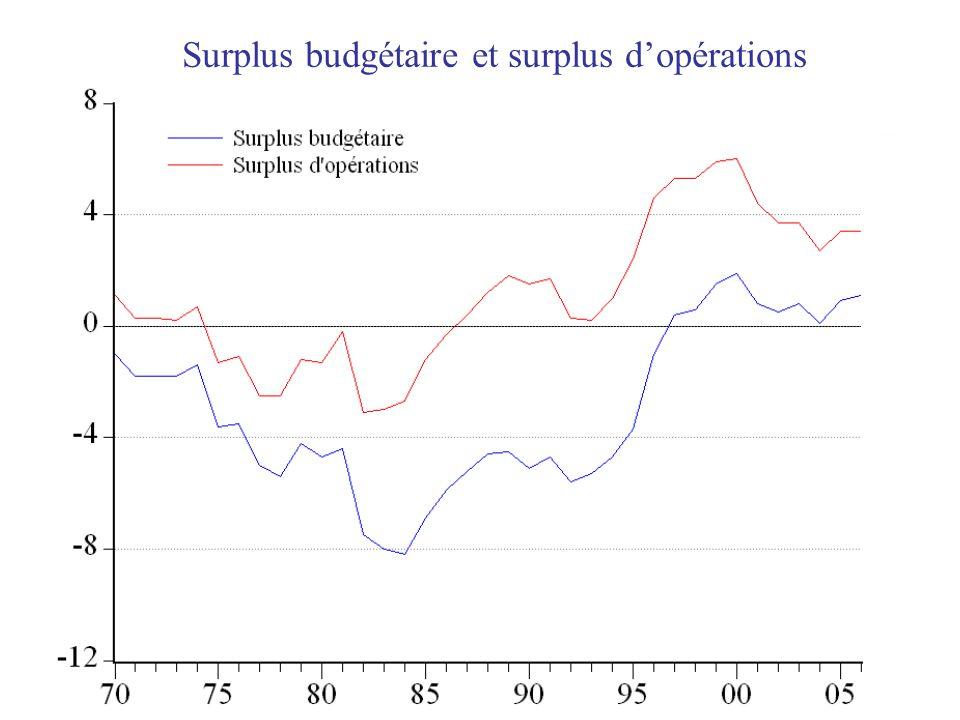 Surplus budgétaire et surplus d'opérations