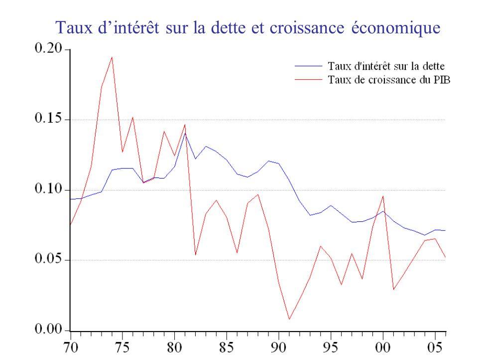 Taux d'intérêt sur la dette et croissance économique