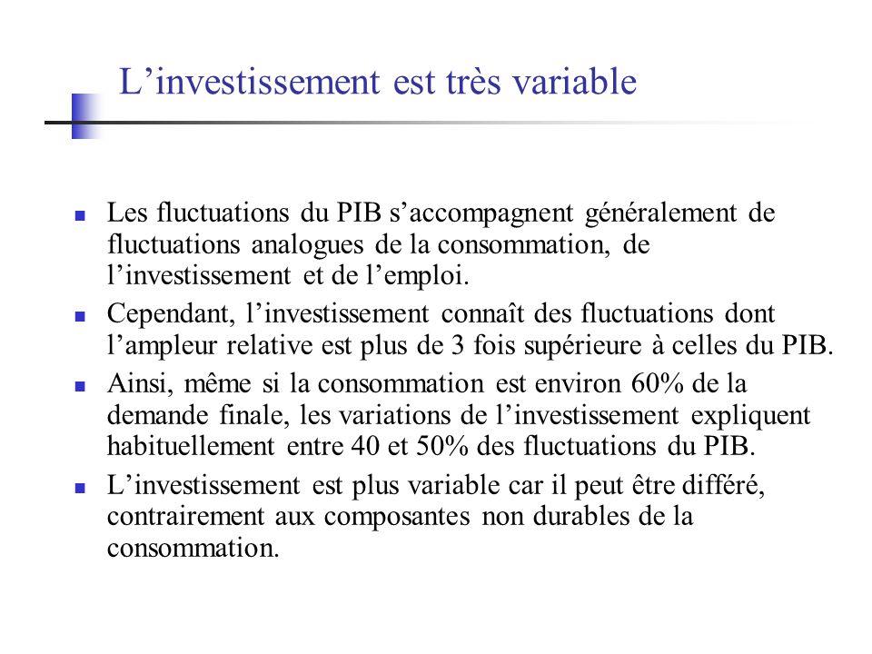 L'investissement est très variable