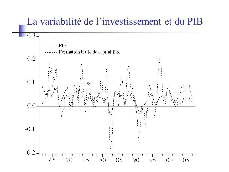 La variabilité de l'investissement et du PIB