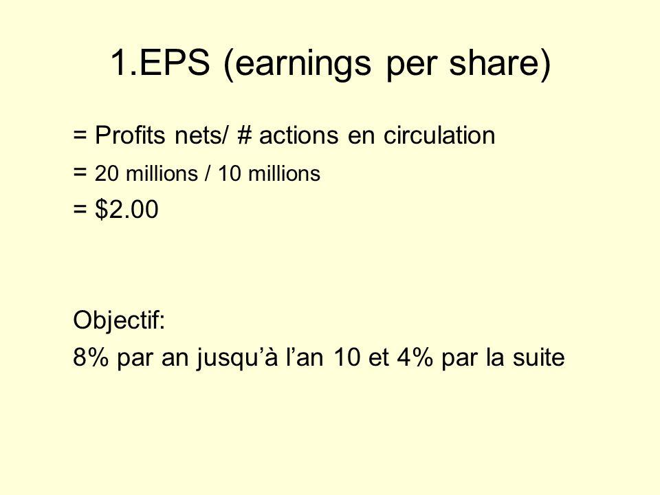 1.EPS (earnings per share)
