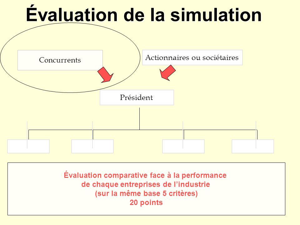 Évaluation de la simulation