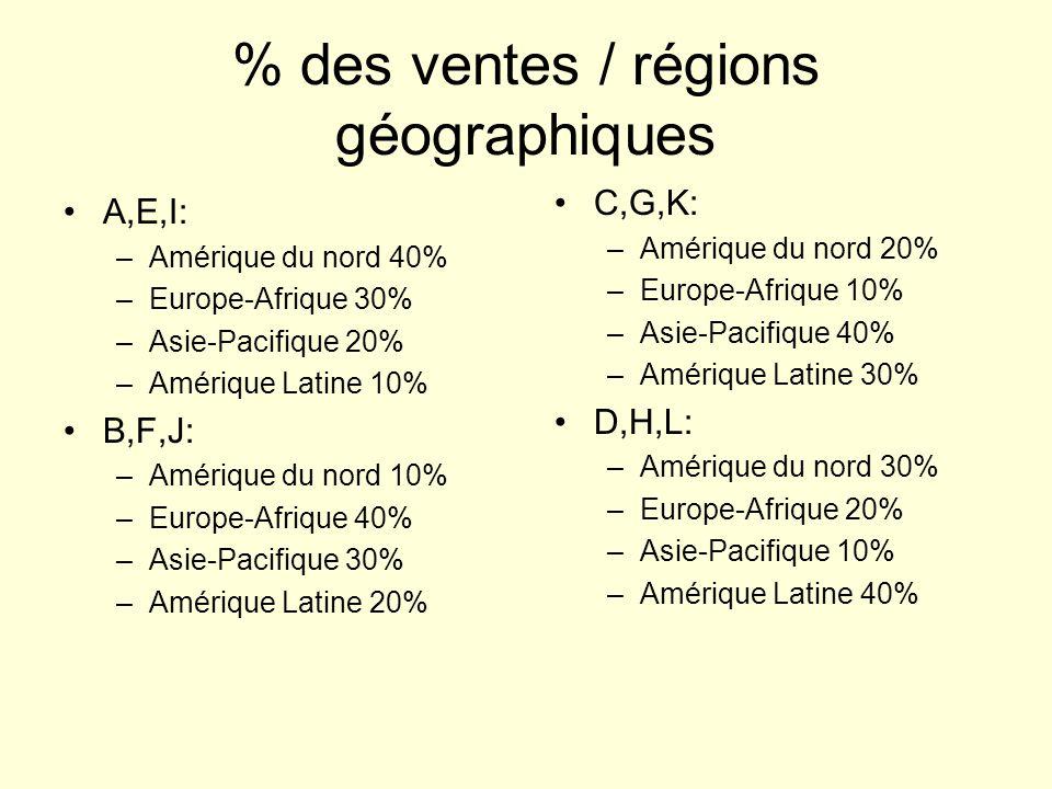 % des ventes / régions géographiques
