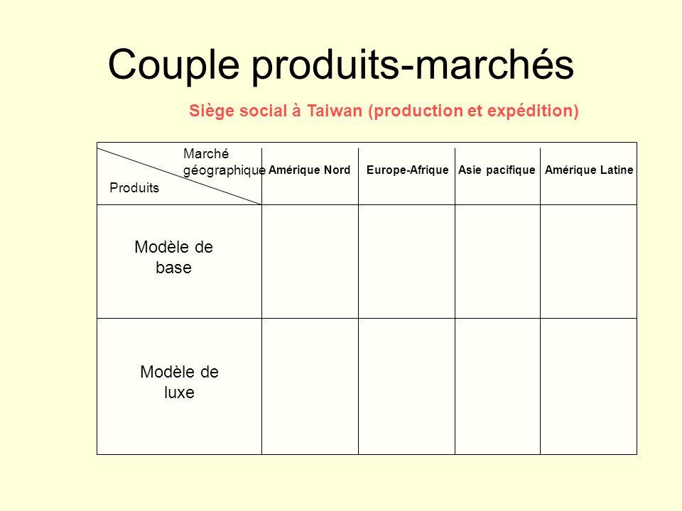 Couple produits-marchés