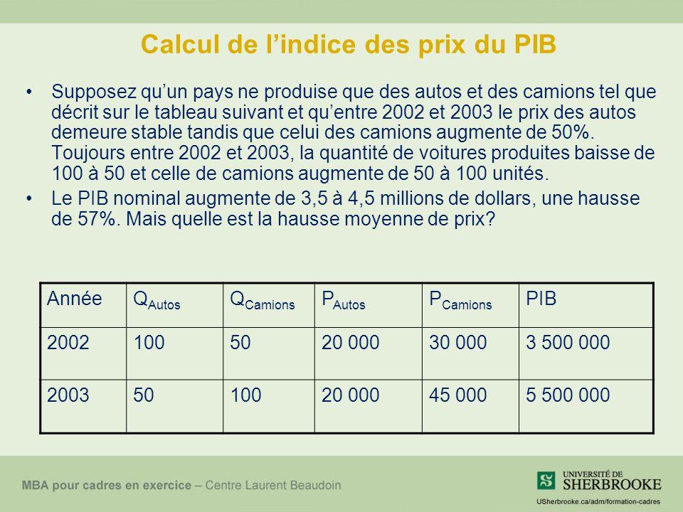 Calcul de l'indice des prix du PIB