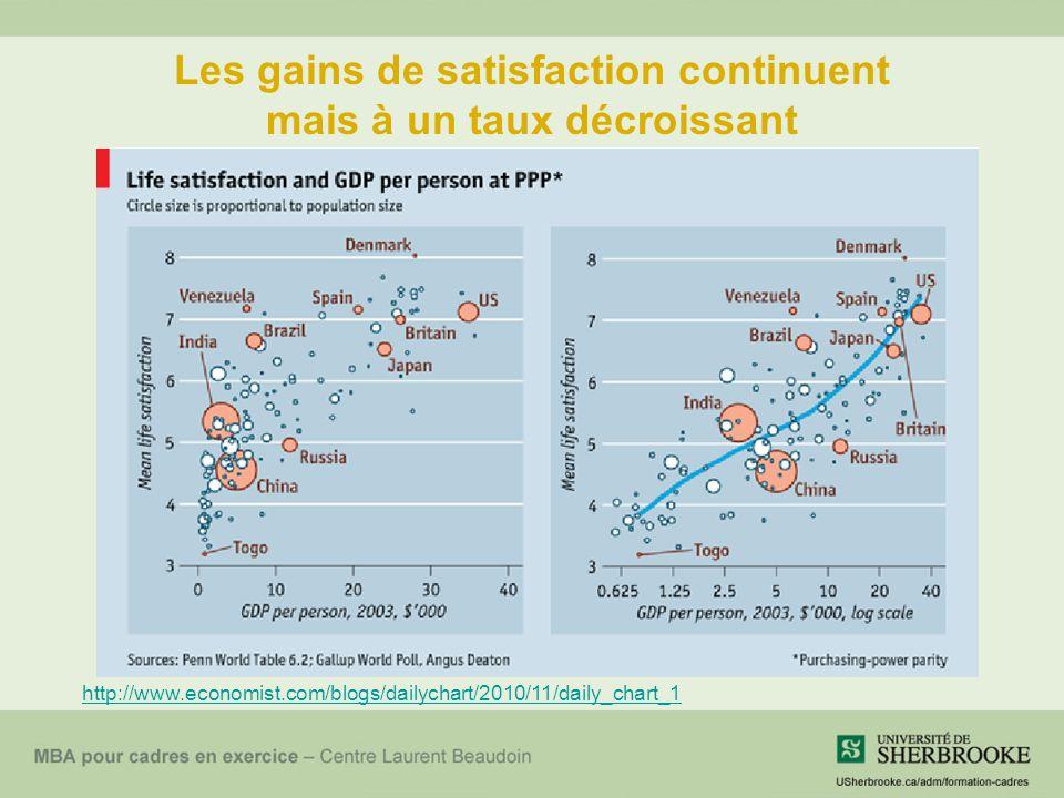 Les gains de satisfaction continuent mais à un taux décroissant