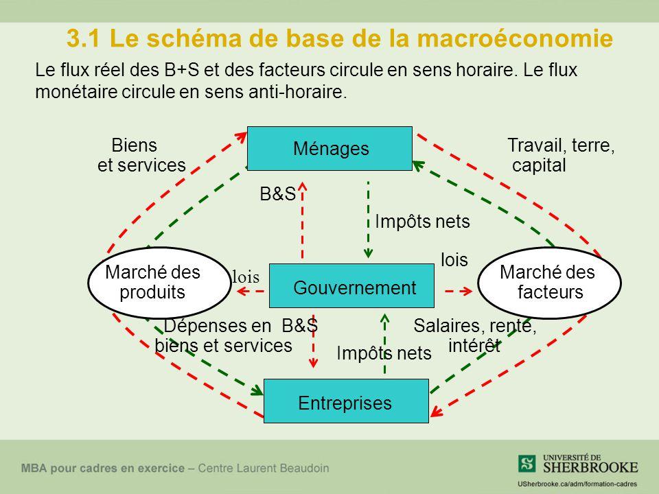 3.1 Le schéma de base de la macroéconomie