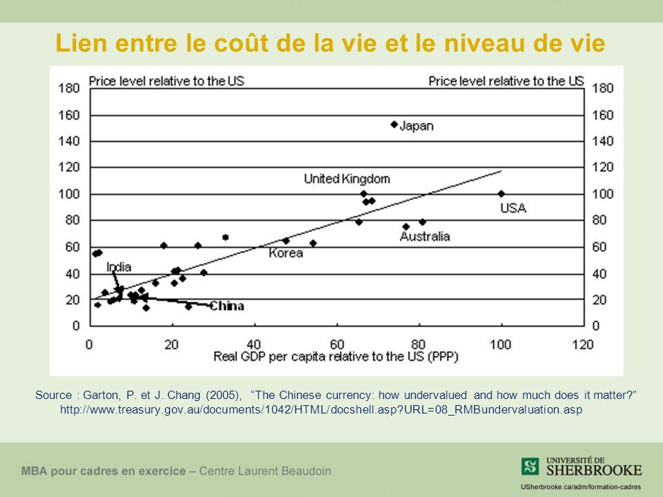 Lien entre le coût de la vie et le niveau de vie