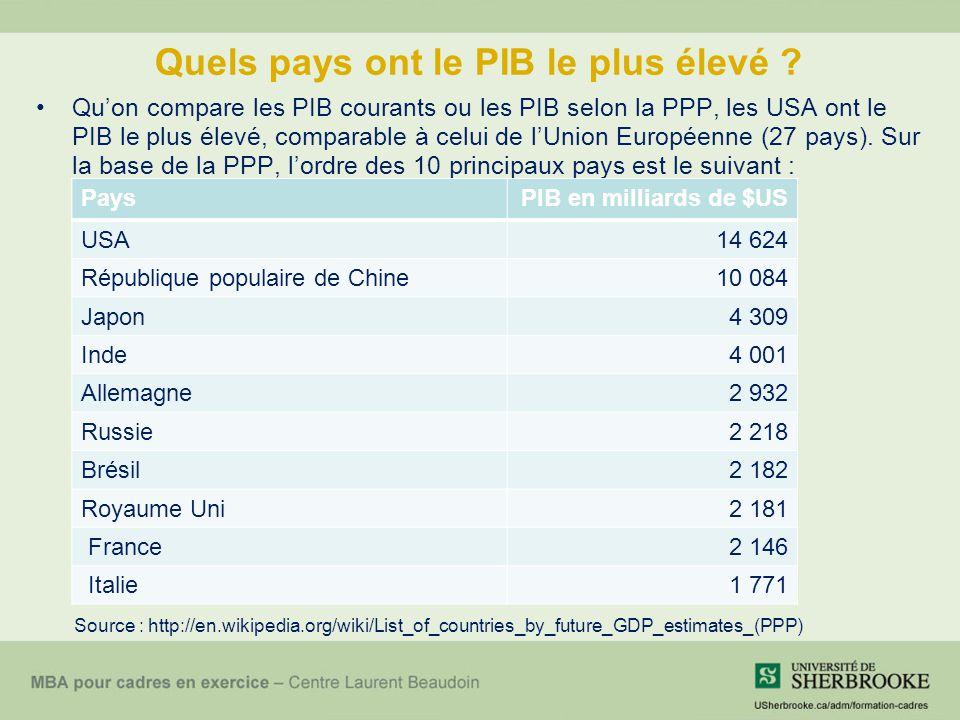 Quels pays ont le PIB le plus élevé