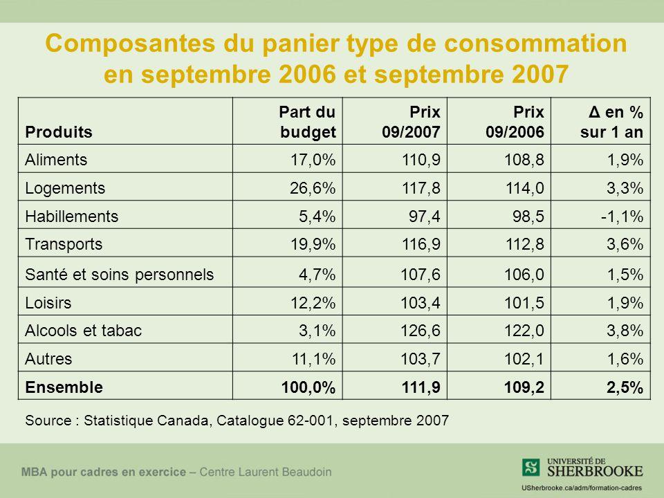 Composantes du panier type de consommation en septembre 2006 et septembre 2007