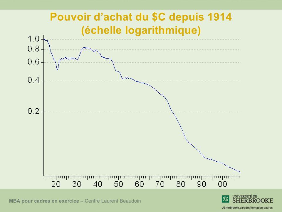 Pouvoir d'achat du $C depuis 1914 (échelle logarithmique)