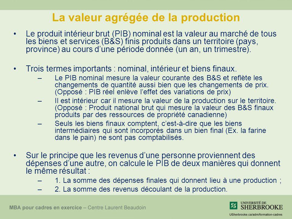 La valeur agrégée de la production