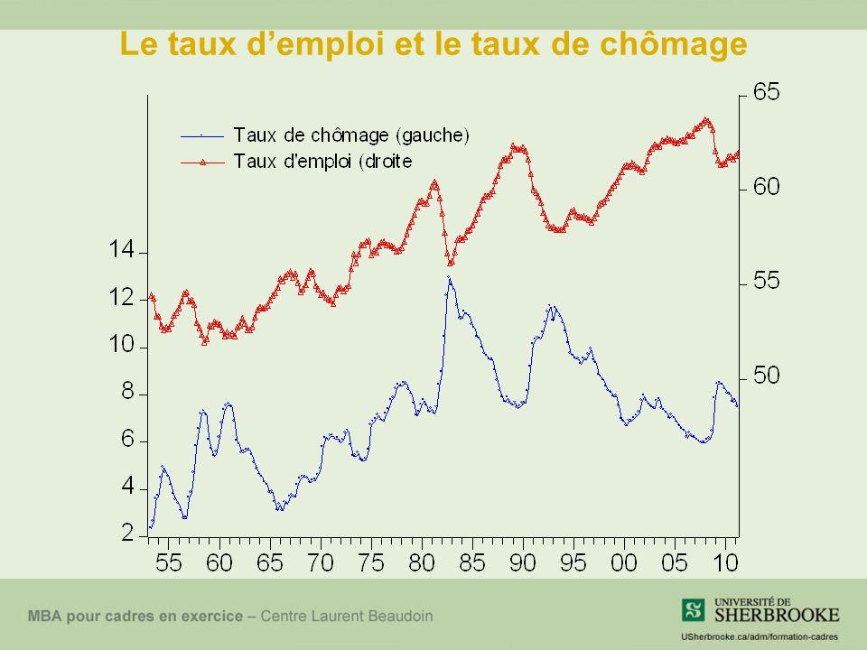 Le taux d'emploi et le taux de chômage