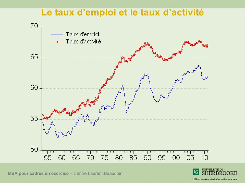 Le taux d'emploi et le taux d'activité