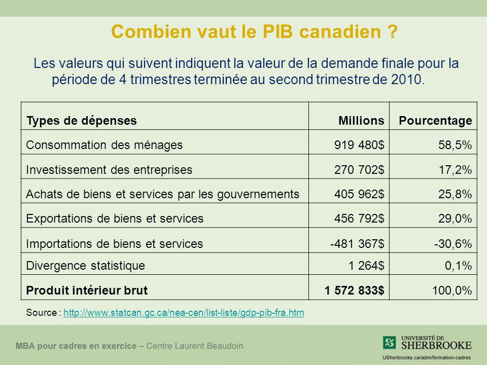 Combien vaut le PIB canadien