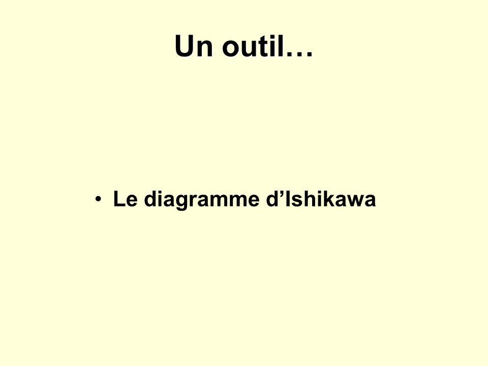 Un outil… Le diagramme d'Ishikawa