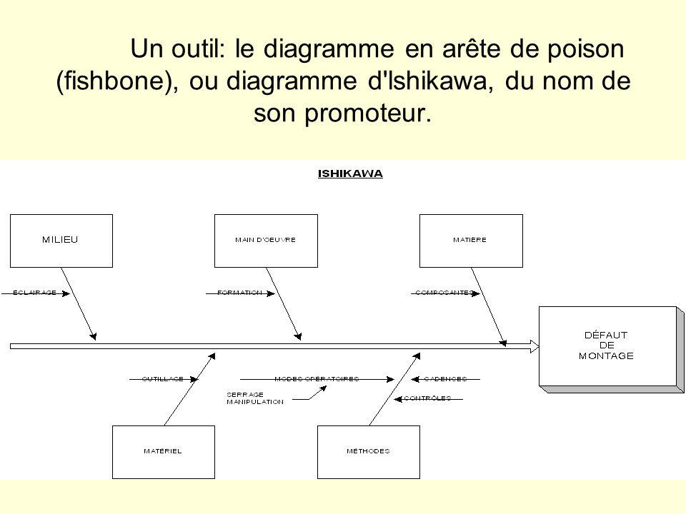 Un outil: le diagramme en arête de poison (fishbone), ou diagramme d lshikawa, du nom de son promoteur.