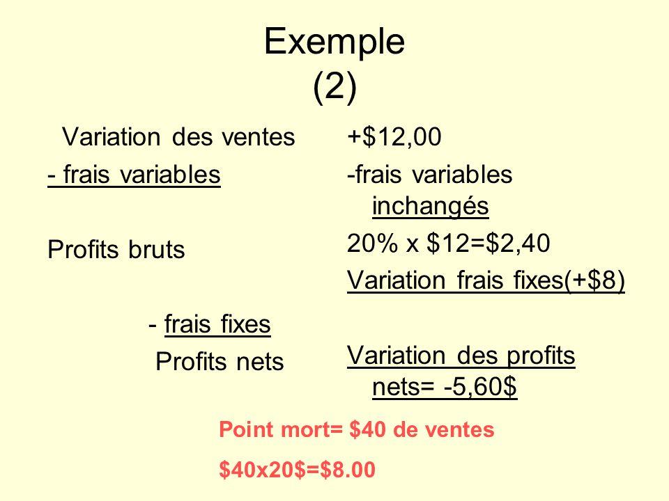 Exemple (2) Variation des ventes - frais variables Profits bruts