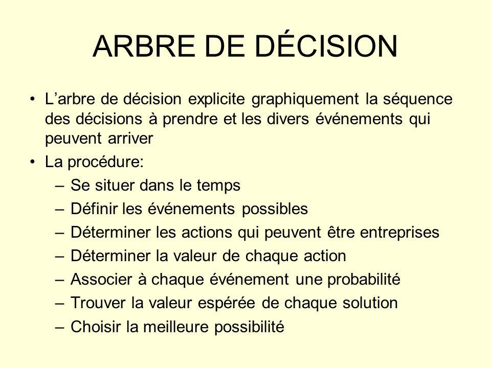 ARBRE DE DÉCISION L'arbre de décision explicite graphiquement la séquence des décisions à prendre et les divers événements qui peuvent arriver.