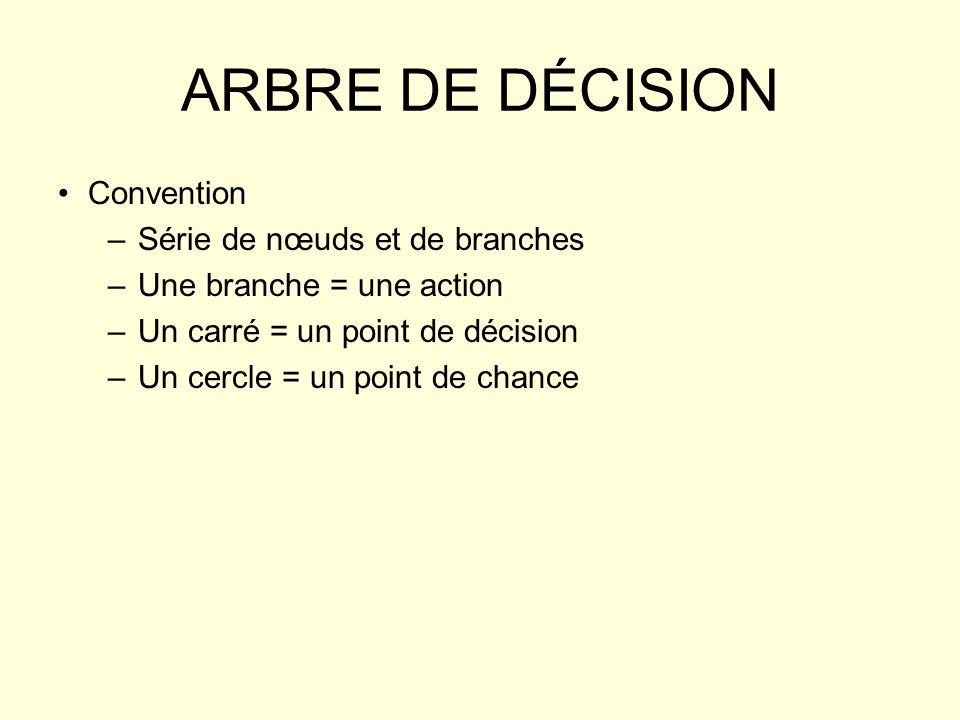 ARBRE DE DÉCISION Convention Série de nœuds et de branches