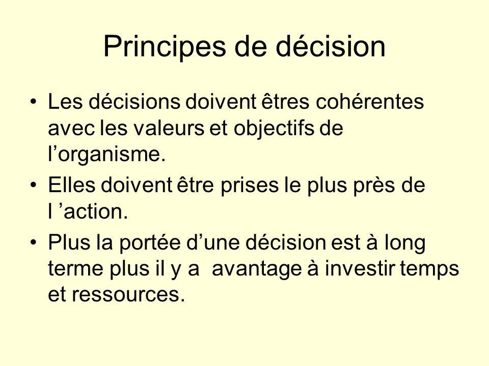Principes de décision Les décisions doivent êtres cohérentes avec les valeurs et objectifs de l'organisme.