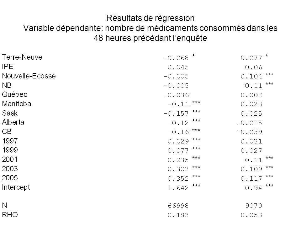 Résultats de régression Variable dépendante: nombre de médicaments consommés dans les 48 heures précédant l'enquête