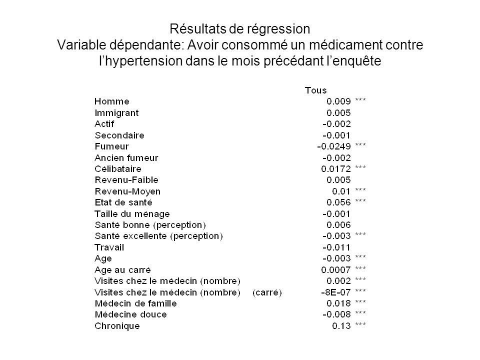 Résultats de régression Variable dépendante: Avoir consommé un médicament contre l'hypertension dans le mois précédant l'enquête