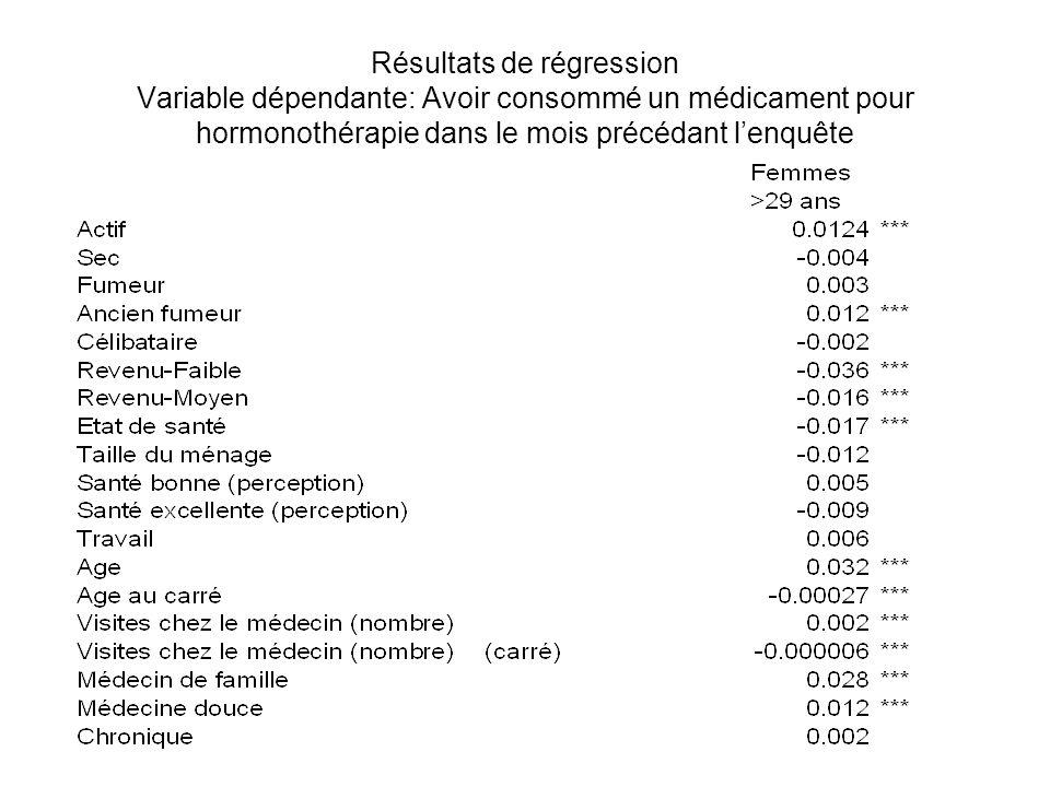 Résultats de régression Variable dépendante: Avoir consommé un médicament pour hormonothérapie dans le mois précédant l'enquête