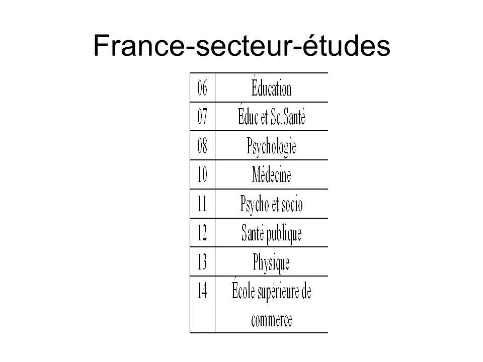 France-secteur-études