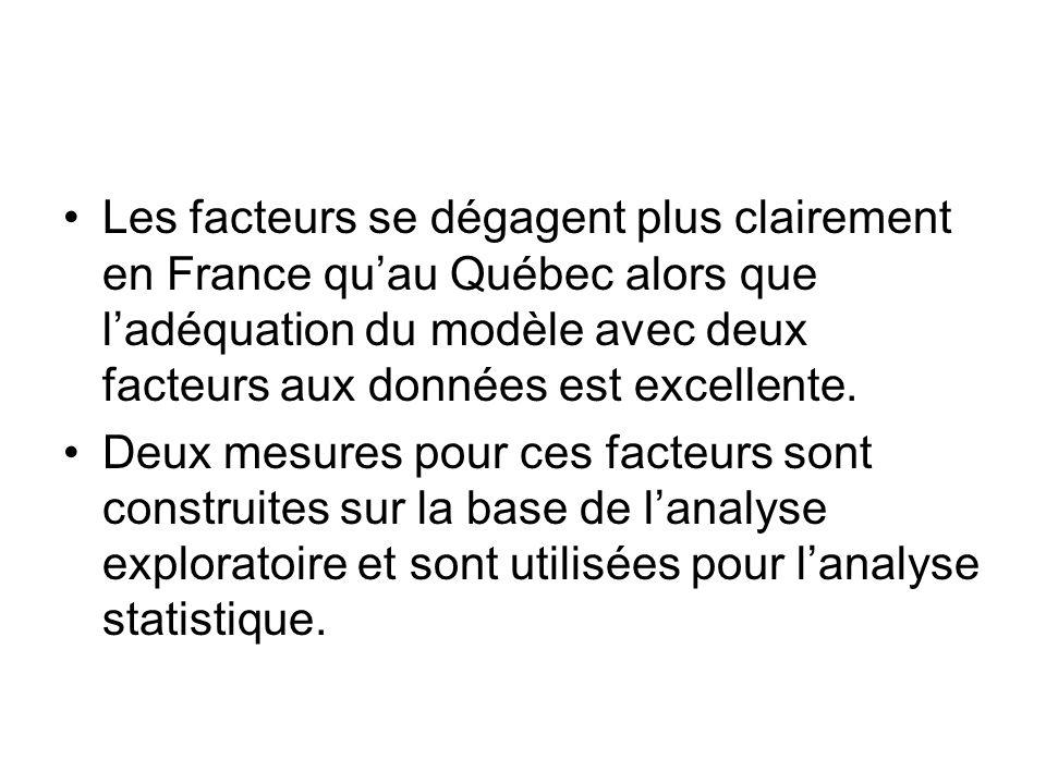 Les facteurs se dégagent plus clairement en France qu'au Québec alors que l'adéquation du modèle avec deux facteurs aux données est excellente.