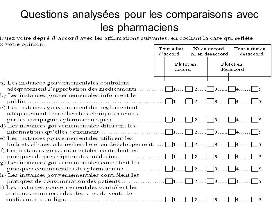 Questions analysées pour les comparaisons avec les pharmaciens