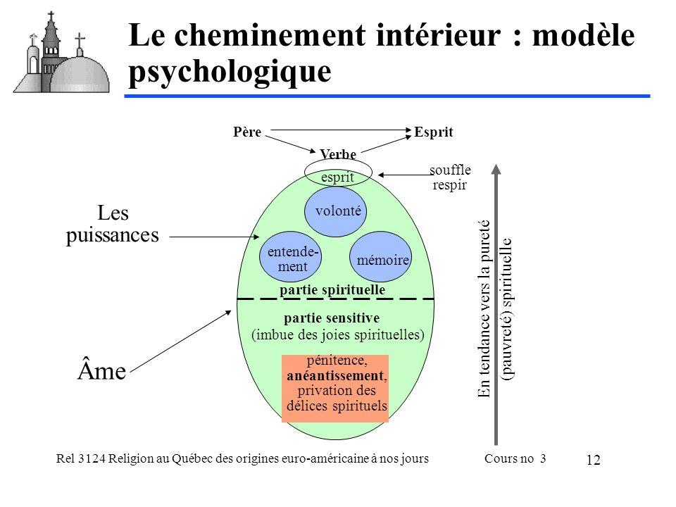 Le cheminement intérieur : modèle psychologique