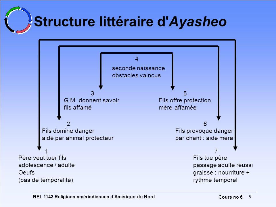 Structure littéraire d Ayasheo
